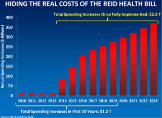 Healthcare Chart