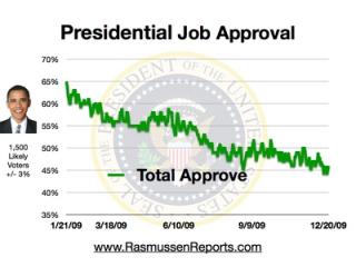 Obama_total_approval_december_20_2009